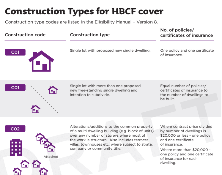Construction Types for HBCF Cover